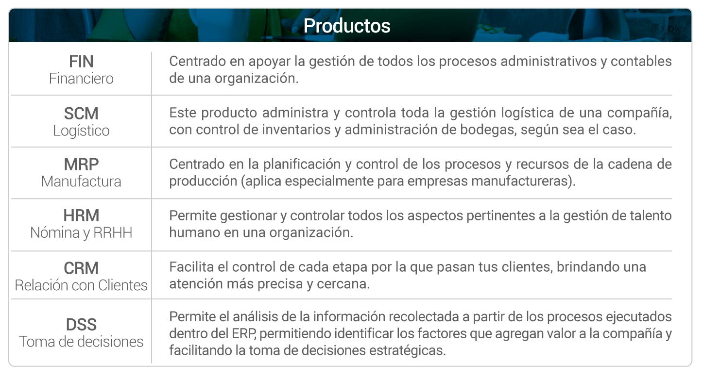 Las productos que conforman el ERP