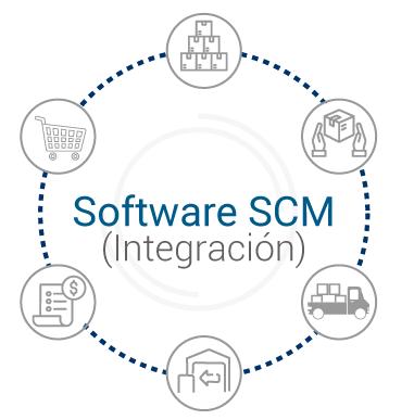 Integracion del software SCM