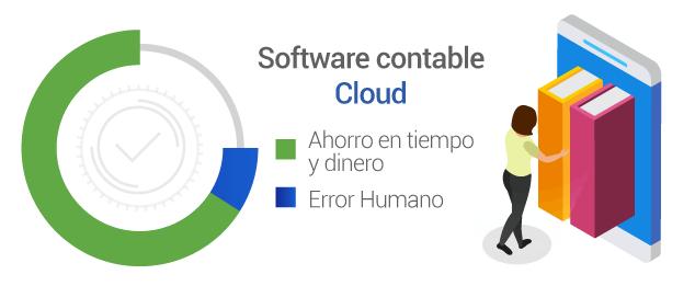Ventajas del software contable