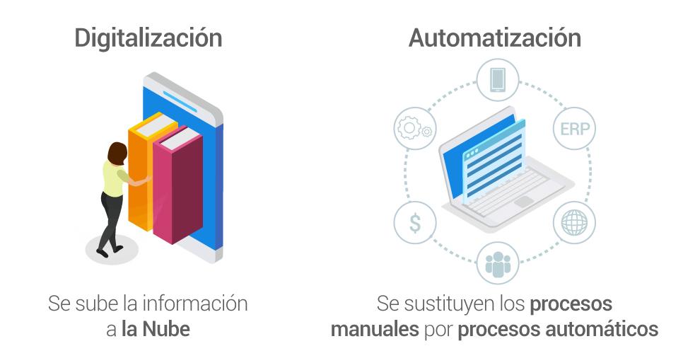 Automatización y digitalización