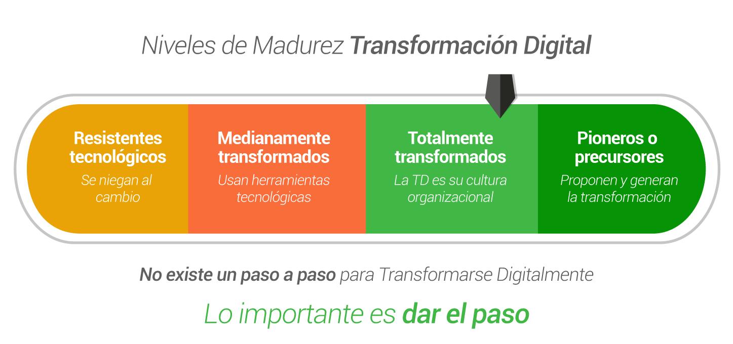 Niveles de transformacion digital