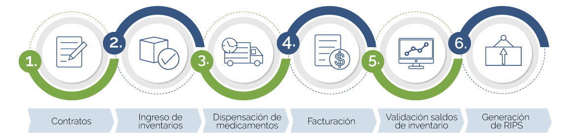 Proceso de dispensación de medicamentos