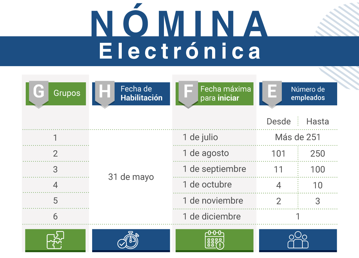 Calendario de implemantacion nomina electronica